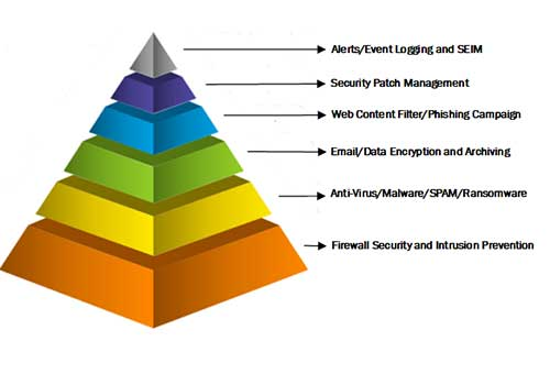pyramind of protection